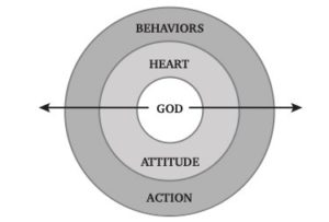 a circular chart showing God in the center, surrounded by a layer labeled heart, surrounded by the final layer labeled behavoirs
